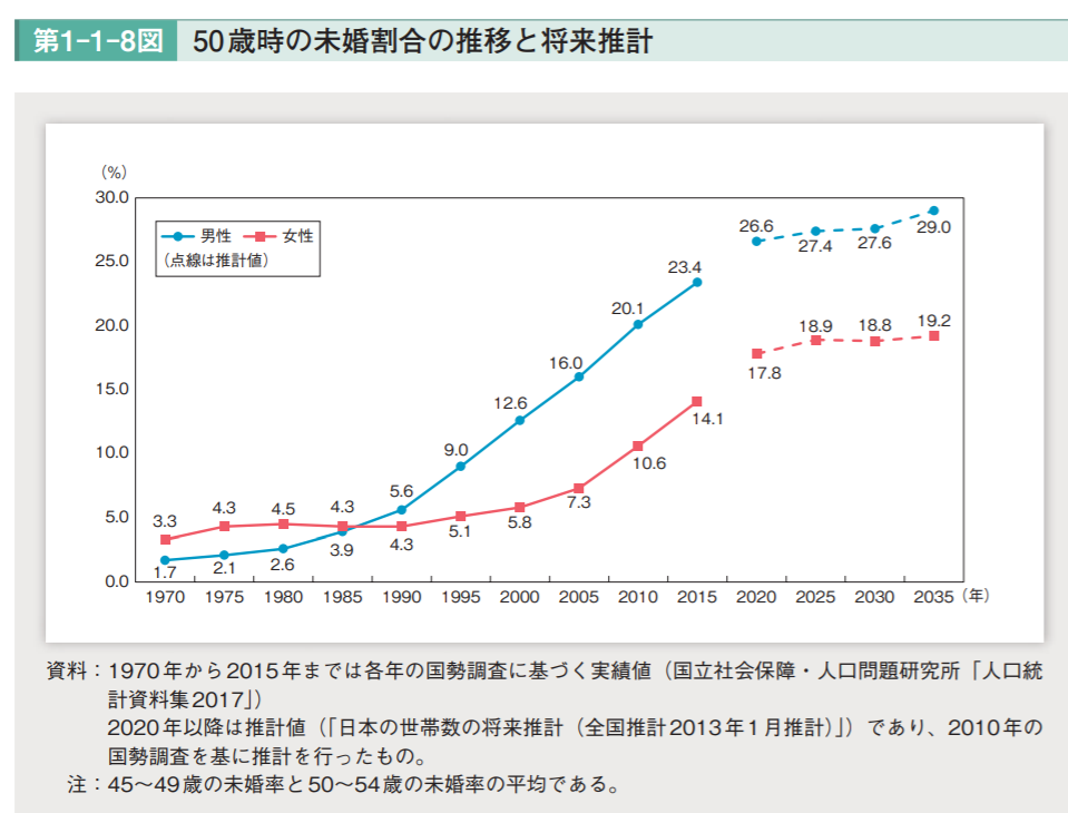 40代男性が婚活するにあたり参考となる未婚率